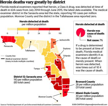 Miami Criminal Lawyer - Rising Heroin Fatalities in Miami-Dade